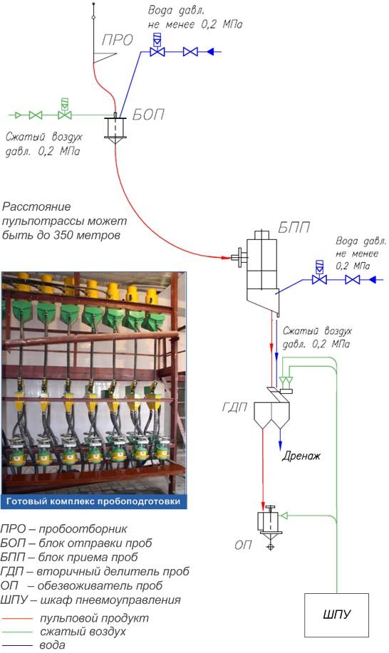 Функциональная пневмогидравлическая схема пробоподготовительного комплекса пульповых проб