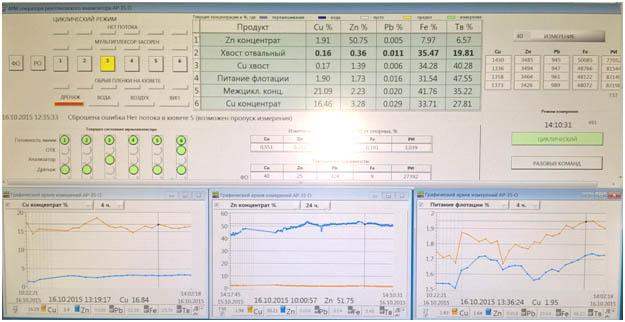 АРМ оператора в диспетчерской фабрики. Визуализация данных измерений в табличном и графическом виде